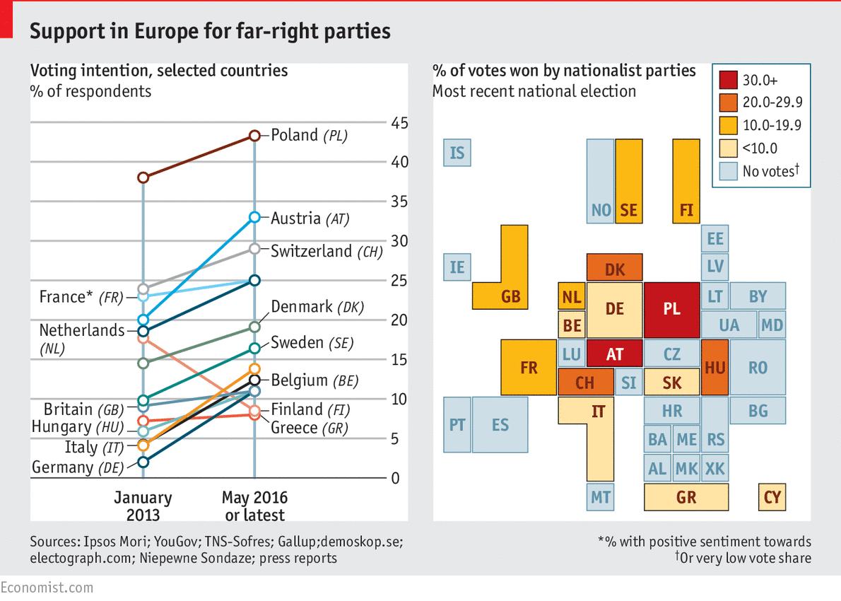 Консервативный поворот в Европе неминуем