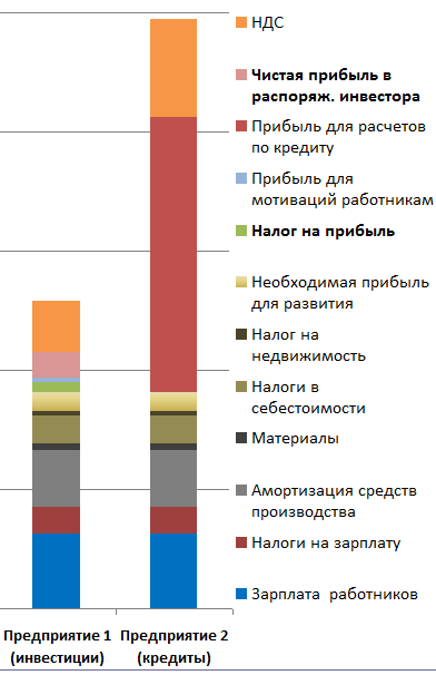 схеме (график слева) и по