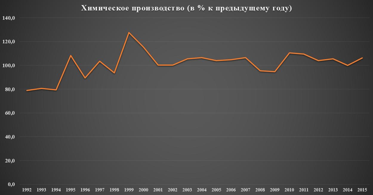 «Насколько мы неэффективны»: либеральный миф о компаниях России
