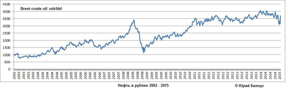 Российская нефть цена форекс иконки для сайта