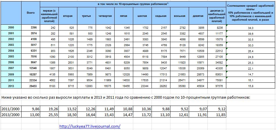 Средняя пенсия на 2013 год