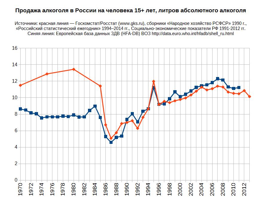 Снижение алкоголизма в 2014