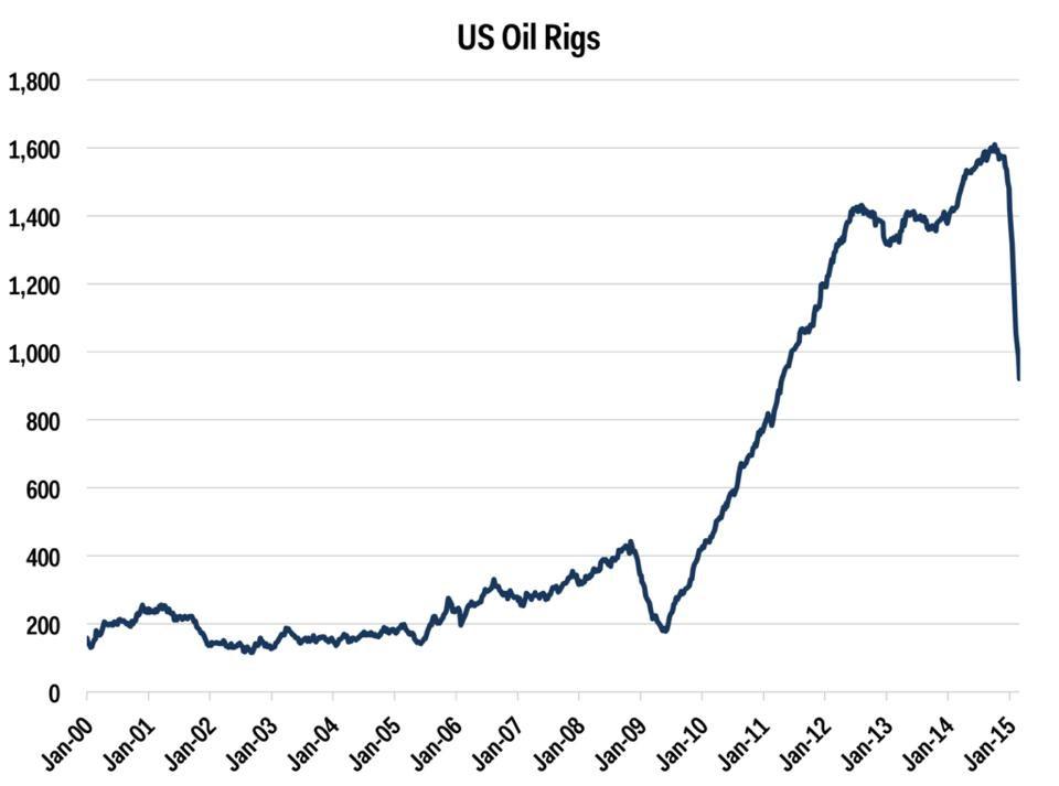 График роста нефти какие бывают график в форексе