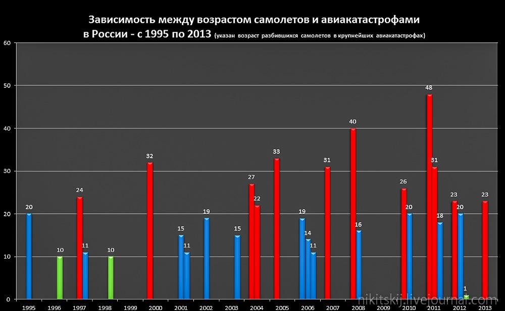 авиакатастрофы в россии википедия