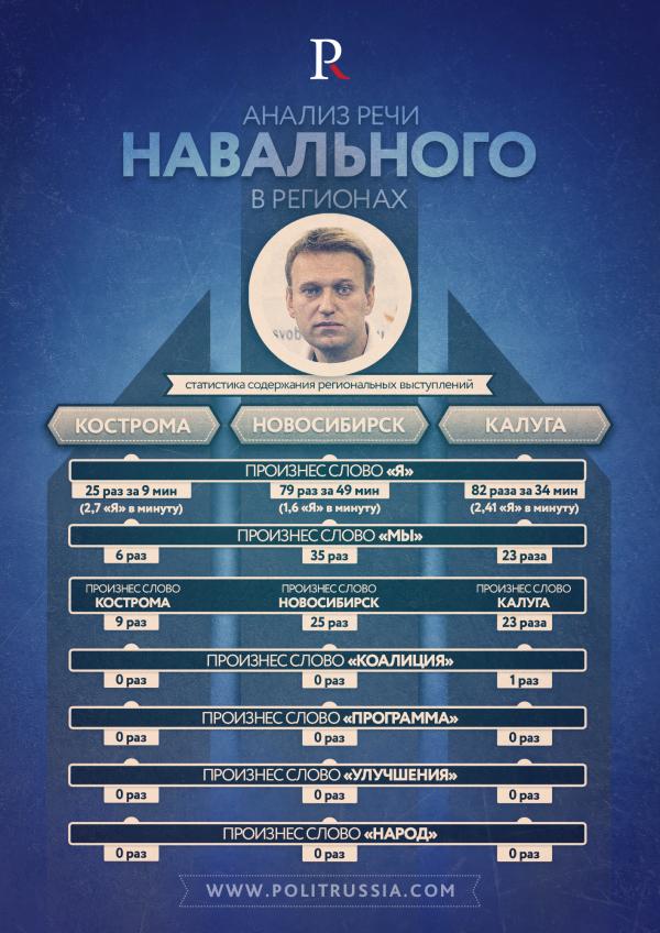 Что скрывается за словами Алексея Навального?
