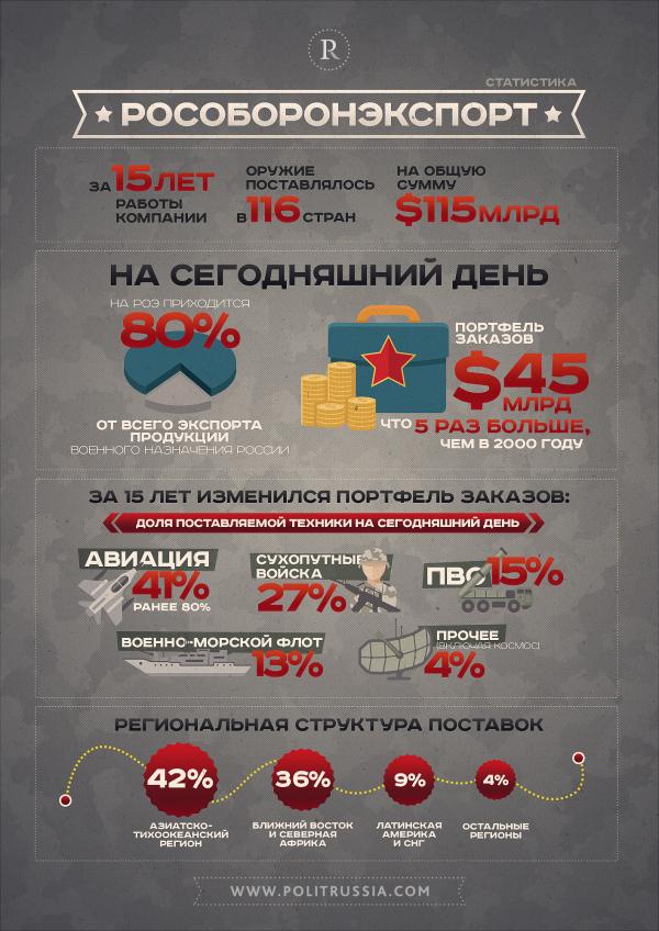 Взлеты и падения российского экспорта вооружений